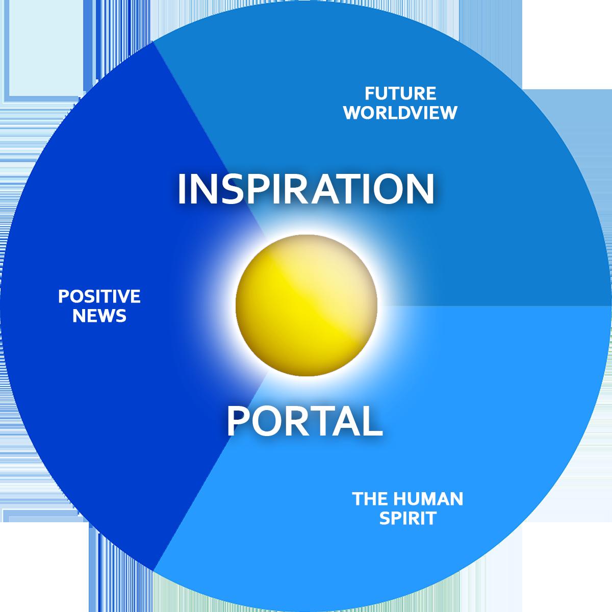 Top world inspiration list