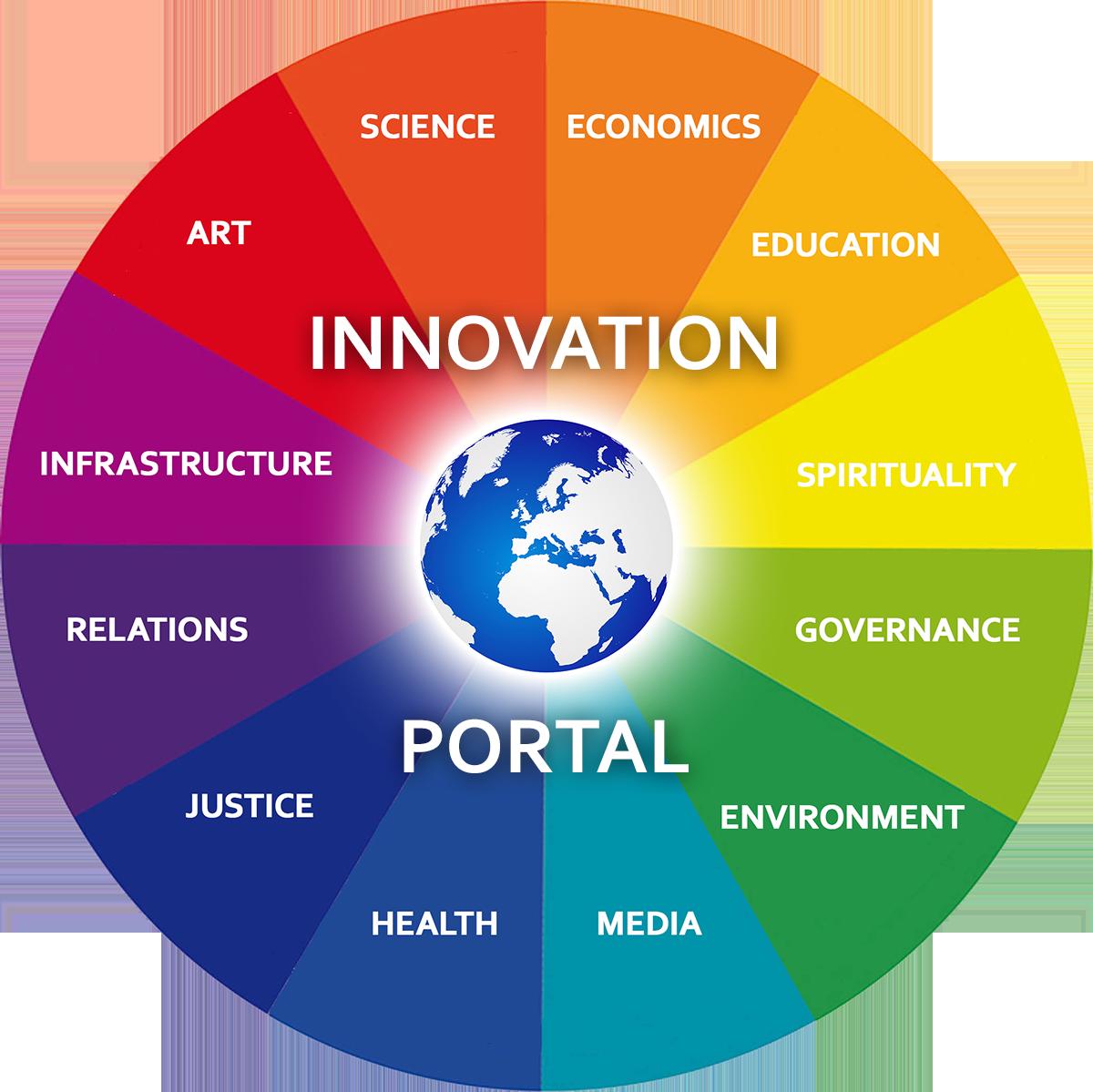 Top world innovations list