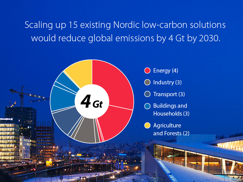 15 Nordic solutions can cut 4 gigatons of global emissions